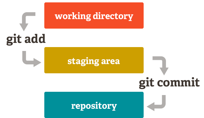 Add git to existing Android projects